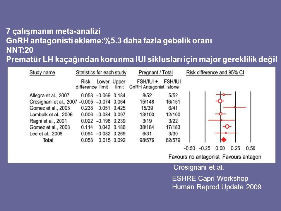 ESHRE Capri Workshop Human Reprod.Update 2009 7 çalışmanın meta-analizi GnRH antagonisti ekleme:%5.3 daha fazla gebelik oranı NNT:20 Prematür LH kaçağ