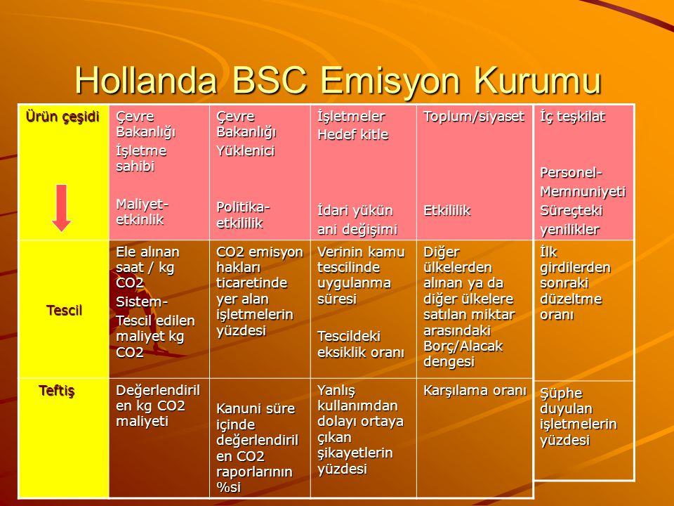 Hollanda BSC Emisyon Kurumu Ürün çeşidi Çevre Bakanlığı İşletme sahibi Maliyet- etkinlik Çevre Bakanlığı Yüklenici Politika- etkililik İşletmeler Hede