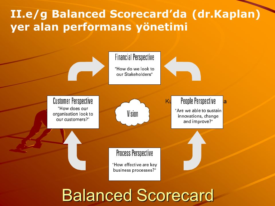 Balanced Scorecard II.e/g Balanced Scorecard'da (dr.Kaplan) yer alan performans yönetimi Yenilik perspektifi Kurumiçi teşkilatlanma Mali perspektif Mü