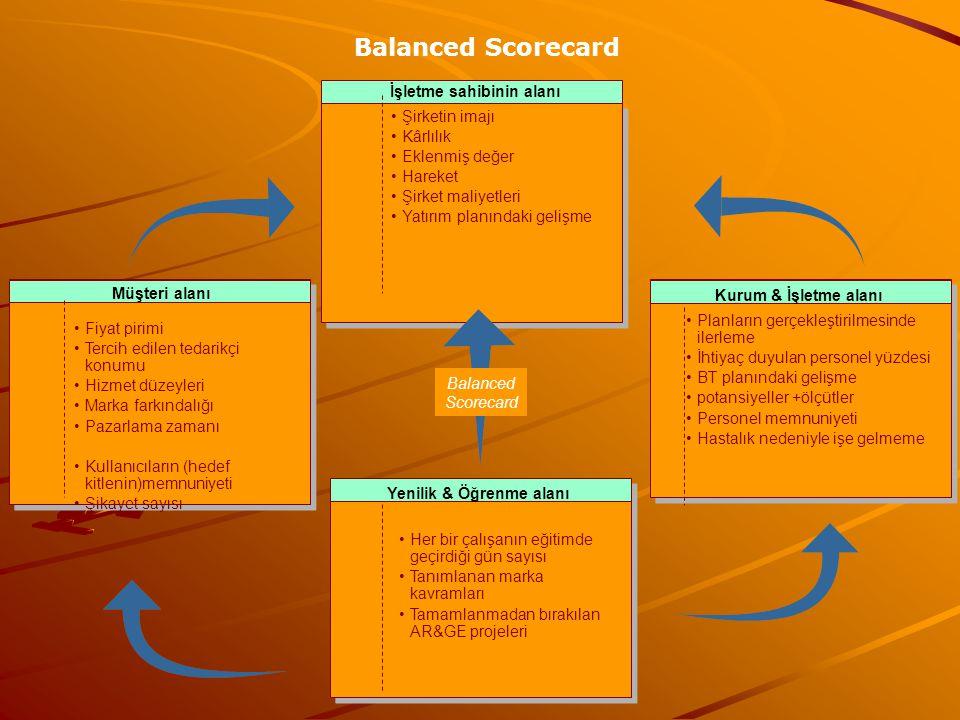 Balanced Scorecard Müşteri alanı Yenilik & Öğrenme alanı İşletme sahibinin alanı Kurum & İşletme alanı Her bir çalışanın eğitimde geçirdiği gün sayısı