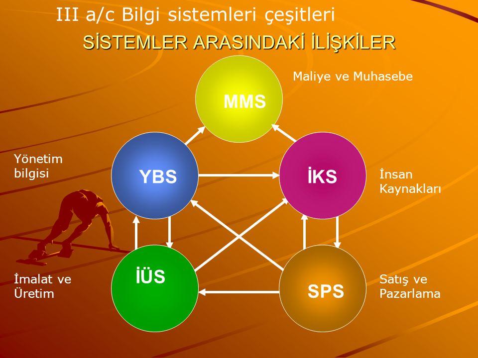 SİSTEMLER ARASINDAKİ İLİŞKİLER MMS SPS İÜS İKSYBS III a/c Bilgi sistemleri çeşitleri Maliye ve Muhasebe İnsan Kaynakları Yönetim bilgisi İmalat ve Üre