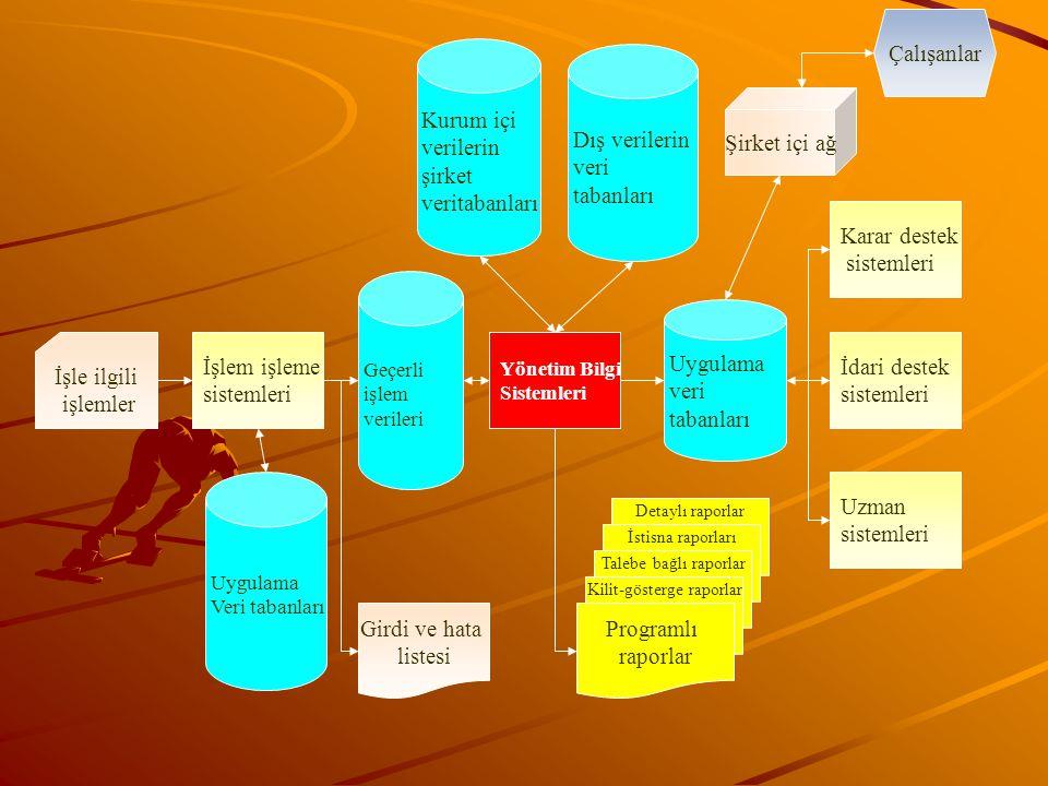 Kurum içi verilerin şirket veritabanları Dış verilerin veri tabanları Geçerli işlem verileri Uygulama Veri tabanları İşlem işleme sistemleri Yönetim B