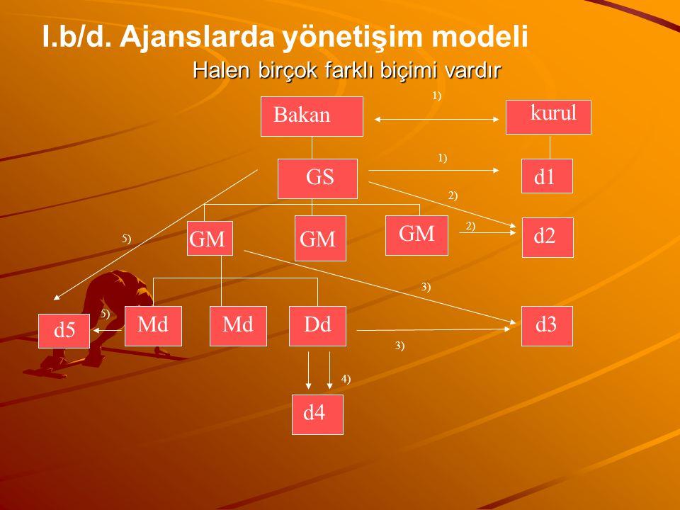Halen birçok farklı biçimi vardır Bakan GS GM Md DdDd d4 kurul d1 d2 d3 d5 1) 2) 3) 4) 5) I.b/d. Ajanslarda yönetişim modeli 5) 2) 3)