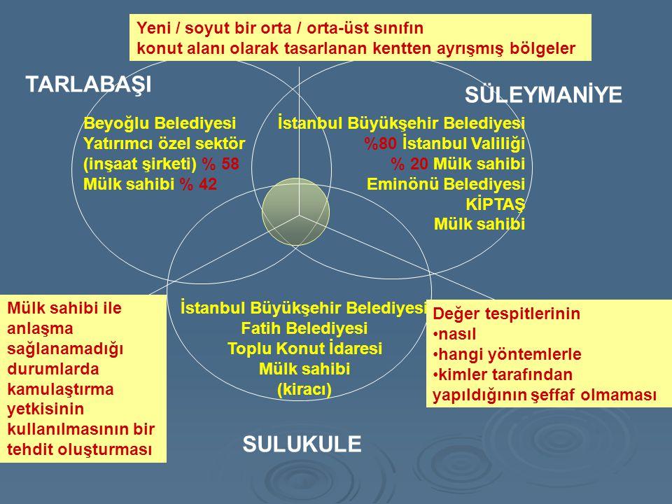 TARLABAŞI SÜLEYMANİYE SULUKULE İstanbul Büyükşehir Belediyesi Fatih Belediyesi Toplu Konut İdaresi Mülk sahibi (kiracı) İstanbul Büyükşehir Belediyesi