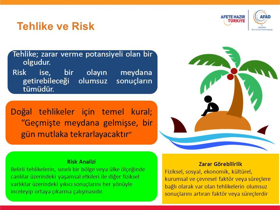 Tehlike ve Risk 66 Tehlike; zarar verme potansiyeli olan bir olgudur. Risk ise, bir olayın meydana getirebileceği olumsuz sonuçların tümüdür. Doğal te