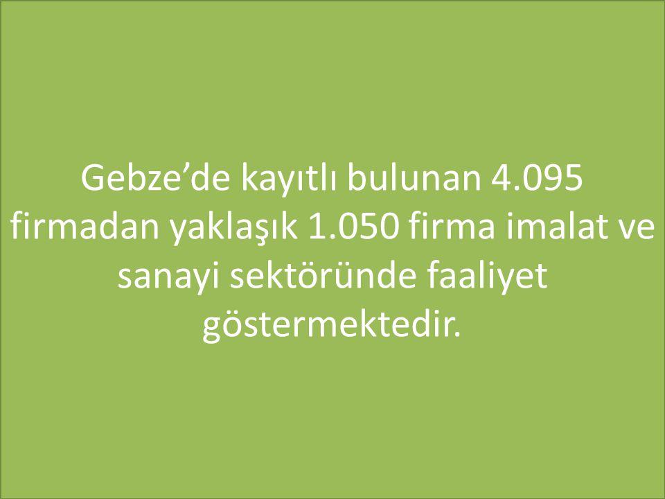 Gebze'de kayıtlı bulunan 4.095 firmadan yaklaşık 1.050 firma imalat ve sanayi sektöründe faaliyet göstermektedir.