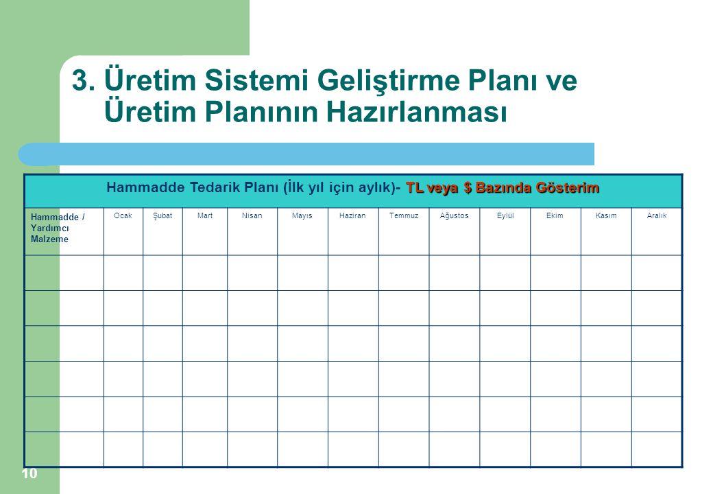 10 3. Üretim Sistemi Geliştirme Planı ve Üretim Planının Hazırlanması TL veya $ Bazında Gösterim Hammadde Tedarik Planı (İlk yıl için aylık)- TL veya