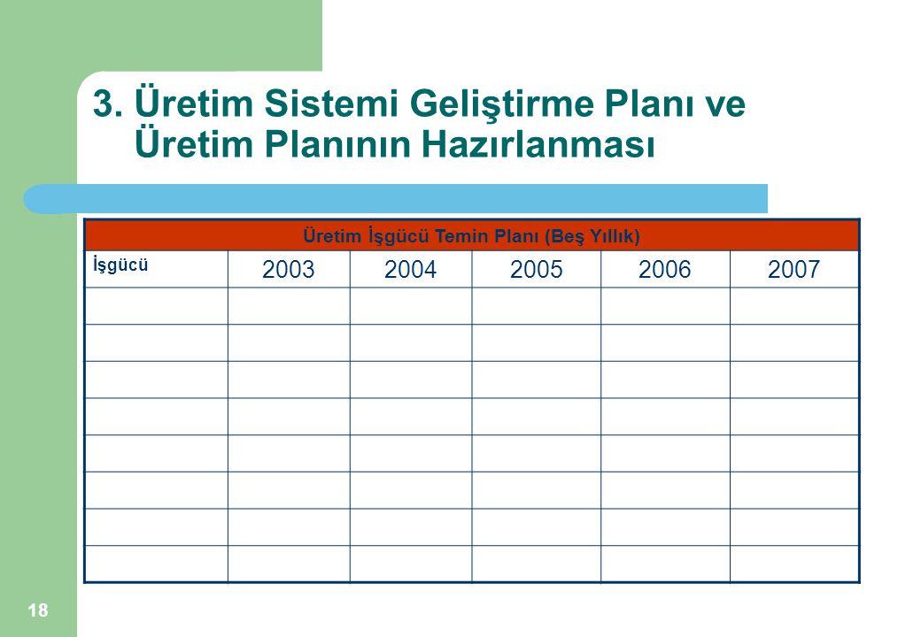 18 3. Üretim Sistemi Geliştirme Planı ve Üretim Planının Hazırlanması Üretim İşgücü Temin Planı (Beş Yıllık) İşgücü 20032004200520062007