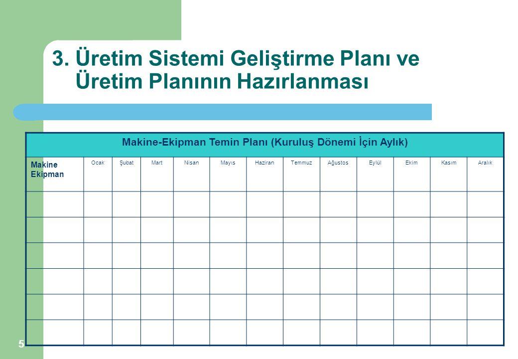 5 3. Üretim Sistemi Geliştirme Planı ve Üretim Planının Hazırlanması Makine-Ekipman Temin Planı (Kuruluş Dönemi İçin Aylık) Makine Ekipman OcakŞubatMa