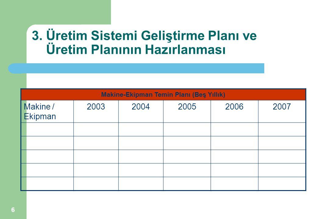 6 3. Üretim Sistemi Geliştirme Planı ve Üretim Planının Hazırlanması Makine-Ekipman Temin Planı (Beş Yıllık) Makine / Ekipman 20032004200520062007