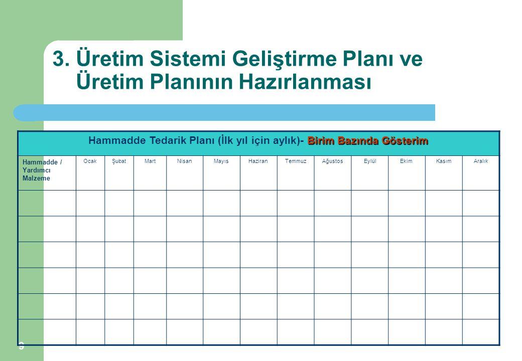 9 3. Üretim Sistemi Geliştirme Planı ve Üretim Planının Hazırlanması Birim Bazında Gösterim Hammadde Tedarik Planı (İlk yıl için aylık)- Birim Bazında