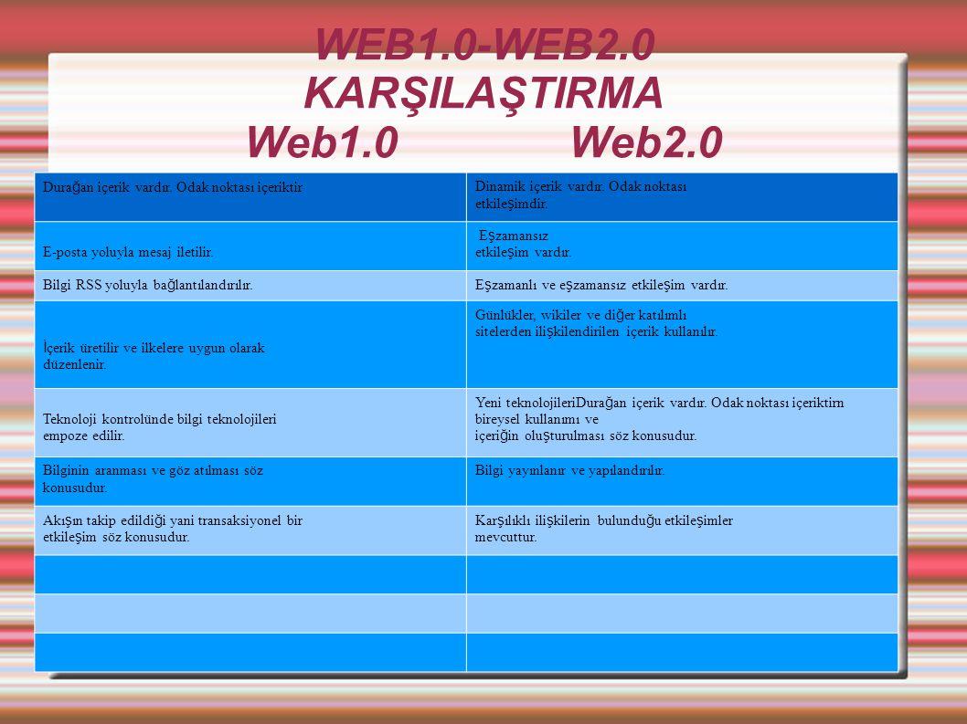 WEB1.0-WEB2.0 KARŞILAŞTIRMA Web1.0 Web2.0. Dura ğ an içerik vardır.