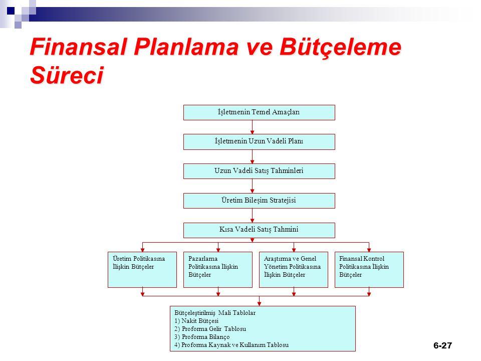 6-27 Finansal Planlama ve Bütçeleme Süreci İşletmenin Temel Amaçları Kısa Vadeli Satış Tahmini İşletmenin Uzun Vadeli Planı Uzun Vadeli Satış Tahminle