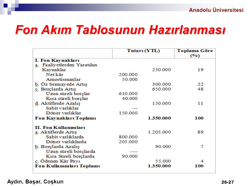 Anadolu Üniversitesi Aydın, Başar, Coşkun 26-27 Fon Akım Tablosunun Hazırlanması