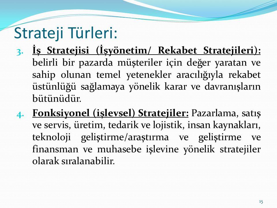 Stratejik Yönetimin Unsurları: Vizyon: gelecek ile ilgili büyük amaçları, arzuları ifade eden bir kavramdır.