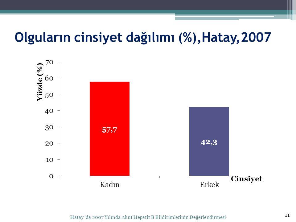 Olguların cinsiyet dağılımı (%),Hatay,2007 11 Hatay 'da 2007 Yılında Akut Hepatit B Bildirimlerinin Değerlendirmesi