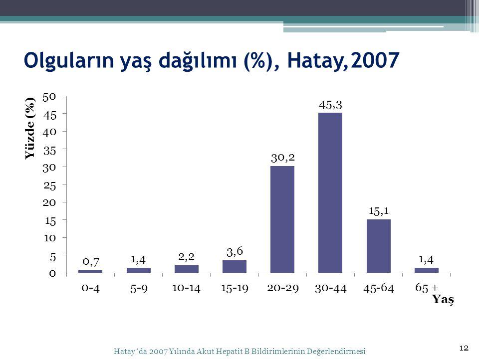 Olguların yaş dağılımı (%), Hatay,2007 12 Hatay 'da 2007 Yılında Akut Hepatit B Bildirimlerinin Değerlendirmesi