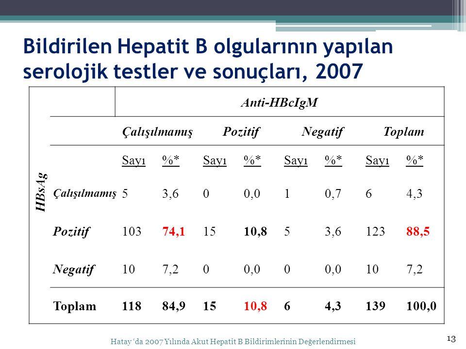 Bildirilen Hepatit B olgularının yapılan serolojik testler ve sonuçları, 2007 13 Hatay 'da 2007 Yılında Akut Hepatit B Bildirimlerinin Değerlendirmesi HBsAg Anti-HBcIgM ÇalışılmamışPozitifNegatifToplam Sayı%*Sayı%*Sayı%*Sayı%* Çalışılmamış 53,600,010,764,3 Pozitif10374,11510,853,612388,5 Negatif107,200,00 107,2 Toplam11884,91510,864,3139100,0