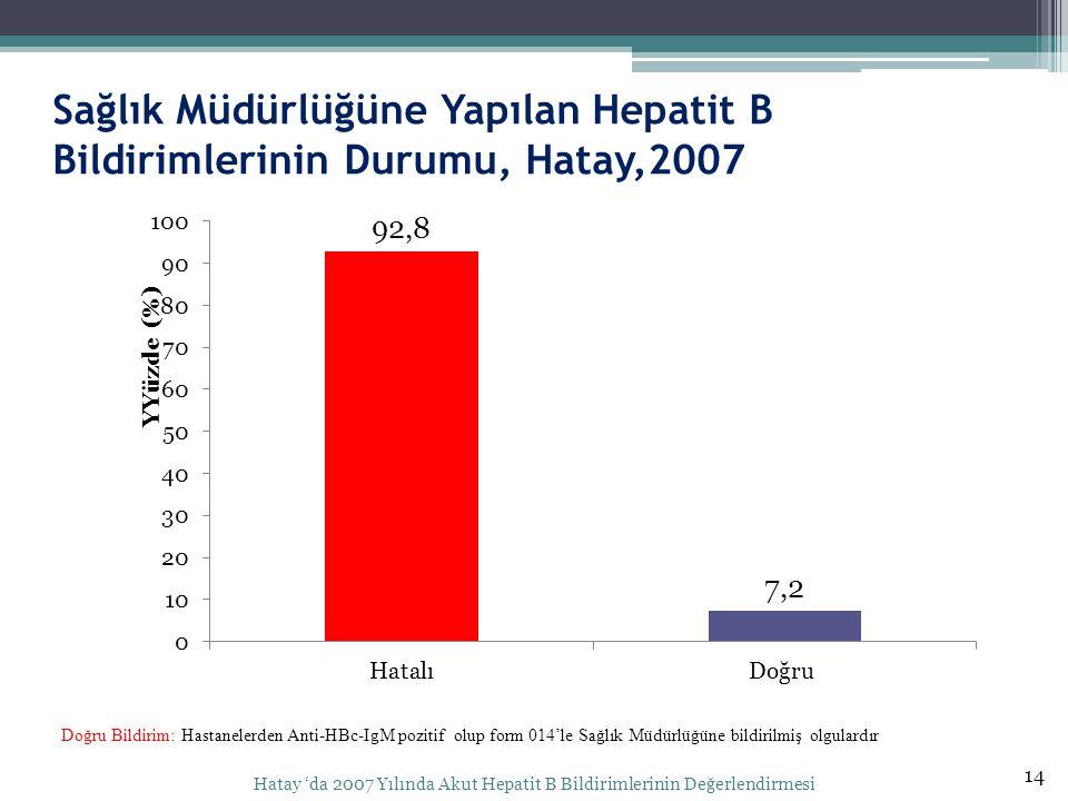 Sağlık Müdürlüğüne Yapılan Hepatit B Bildirimlerinin Durumu, Hatay,2007 14 Hatay 'da 2007 Yılında Akut Hepatit B Bildirimlerinin Değerlendirmesi Doğru Bildirim: Hastanelerden Anti-HBc-IgM pozitif olup form 014'le Sağlık Müdürlüğüne bildirilmiş olgulardır