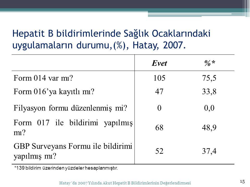 Hepatit B bildirimlerinde Sağlık Ocaklarındaki uygulamaların durumu,(%), Hatay, 2007. 15 Hatay 'da 2007 Yılında Akut Hepatit B Bildirimlerinin Değerle
