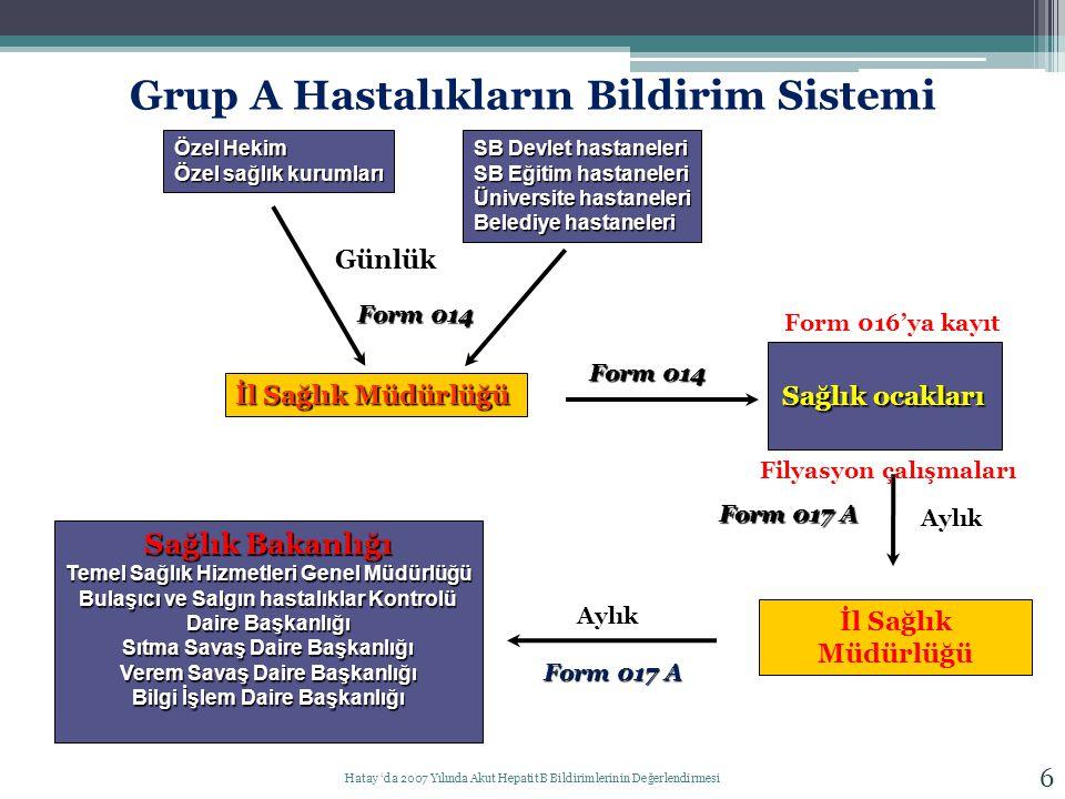 6 Özel Hekim Özel sağlık kurumları SB Devlet hastaneleri SB Eğitim hastaneleri Üniversite hastaneleri Belediye hastaneleri İl Sağlık Müdürlüğü Sağlık