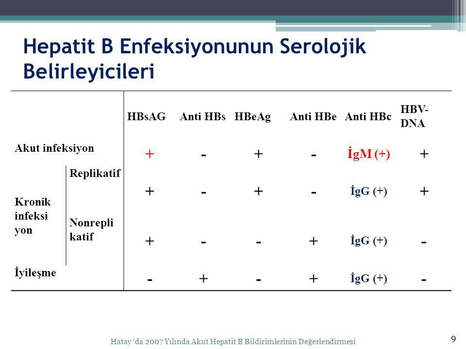 Hepatit B Enfeksiyonunun Serolojik Belirleyicileri 9 Hatay 'da 2007 Yılında Akut Hepatit B Bildirimlerinin Değerlendirmesi HBsAGAnti HBsHBeAgAnti HBeAnti HBc HBV- DNA Akut infeksiyon +-+- İgM (+) + Kronik infeksi yon Replikatif +-+- İgG (+) + Nonrepli katif +--+ İgG (+) - İyileşme -+-+ İgG (+) -
