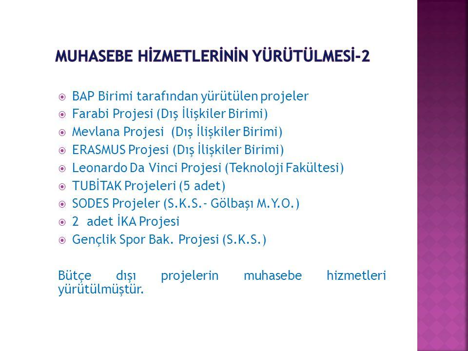  BAP Birimi tarafından yürütülen projeler  Farabi Projesi (Dış İlişkiler Birimi)  Mevlana Projesi (Dış İlişkiler Birimi)  ERASMUS Projesi (Dış İlişkiler Birimi)  Leonardo Da Vinci Projesi (Teknoloji Fakültesi)  TUBİTAK Projeleri (5 adet)  SODES Projeler (S.K.S.- Gölbaşı M.Y.O.)  2 adet İKA Projesi  Gençlik Spor Bak.