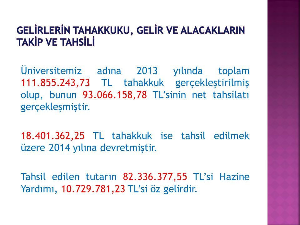 Üniversitemiz adına 2013 yılında toplam 111.855.243,73 TL tahakkuk gerçekleştirilmiş olup, bunun 93.066.158,78 TL'sinin net tahsilatı gerçekleşmiştir.