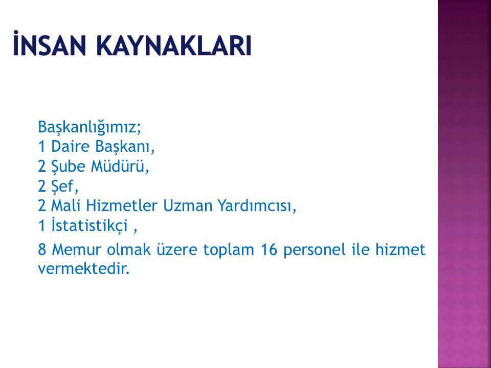 KODUÖDENEK TÜRÜ 2013 KBÖ TOPLAM ÖDENEK TOPLAM HARCAMA GERÇ.