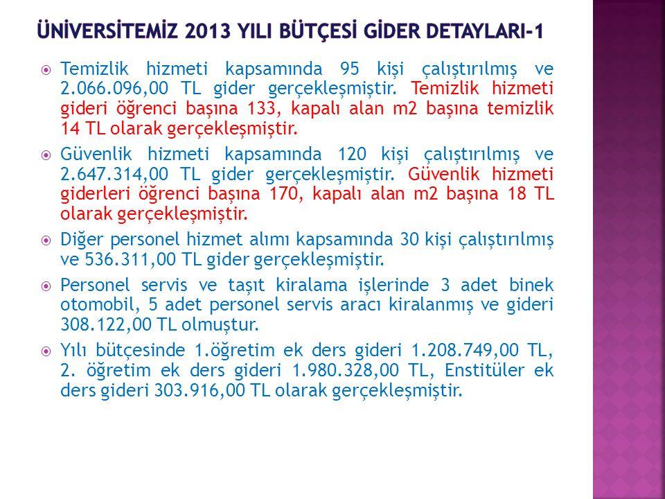  Temizlik hizmeti kapsamında 95 kişi çalıştırılmış ve 2.066.096,00 TL gider gerçekleşmiştir.