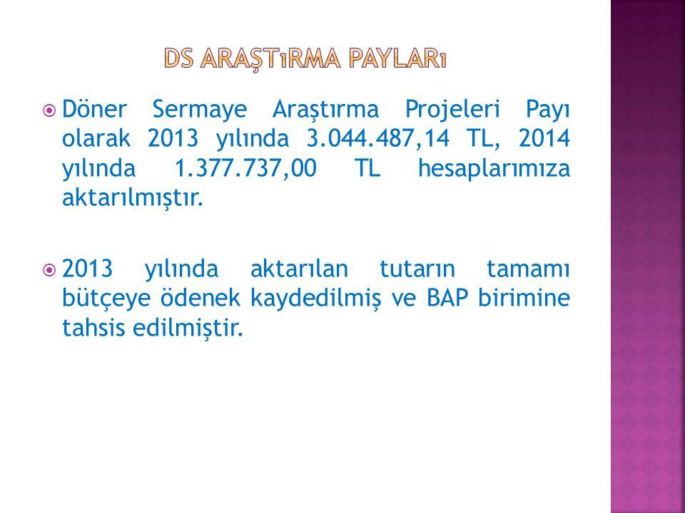 Döner Sermaye Araştırma Projeleri Payı olarak 2013 yılında 3.044.487,14 TL, 2014 yılında 1.377.737,00 TL hesaplarımıza aktarılmıştır.