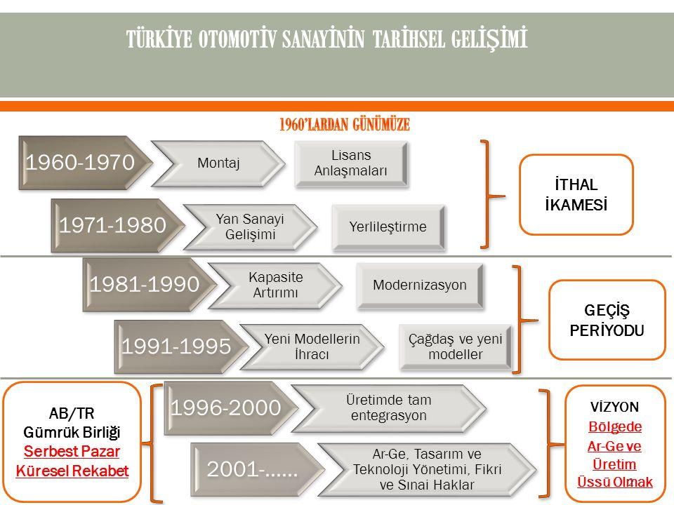 1960-1970 Montaj Lisans Anlaşmaları 1971-1980 Yan Sanayi Gelişimi Yerlileştirme 1981-1990 Kapasite Artırımı Modernizasyon 1991-1995 Yeni Modellerin İh