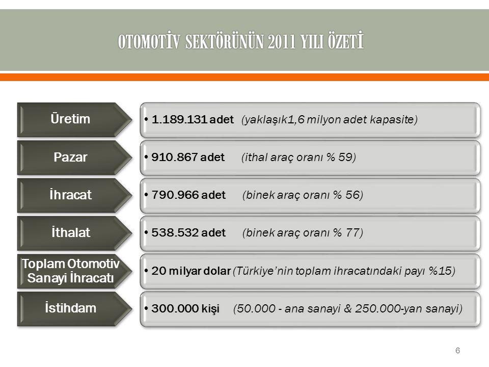 1.189.131 adet (yaklaşık1,6 milyon adet kapasite) Üretim 910.867 adet (ithal araç oranı % 59) Pazar 790.966 adet (binek araç oranı % 56) İhracat 538.5