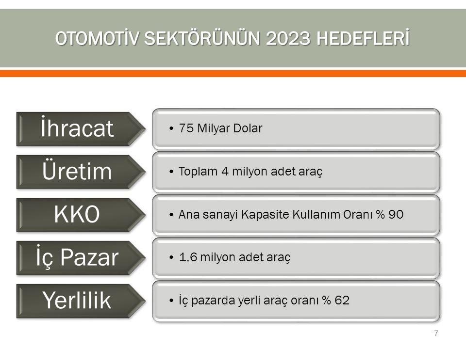 75 Milyar Dolar İhracat Toplam 4 milyon adet araç Üretim Ana sanayi Kapasite Kullanım Oranı % 90 KKO 1,6 milyon adet araç İç Pazar İç pazarda yerli ar
