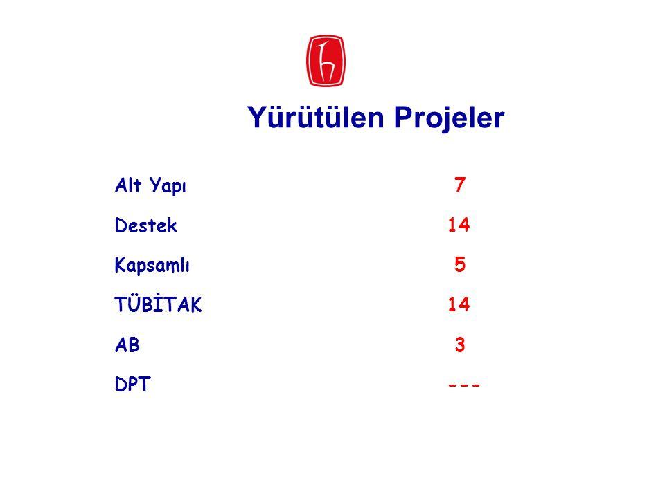 Yürütülen Projeler Alt Yapı 7 Destek 14 Kapsamlı 5 TÜBİTAK 14 AB 3 DPT ---