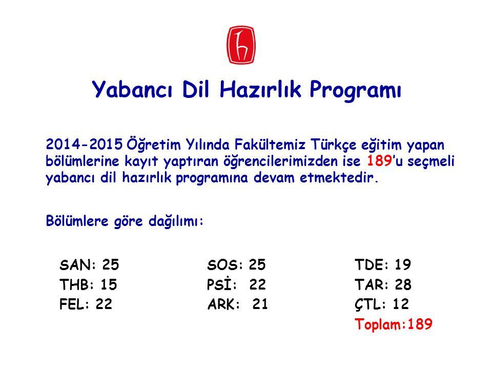 SAN: 25SOS: 25TDE: 19 THB: 15PSİ: 22TAR: 28 FEL: 22ARK: 21ÇTL: 12 Toplam:189 2014-2015 Öğretim Yılında Fakültemiz Türkçe eğitim yapan bölümlerine kayı