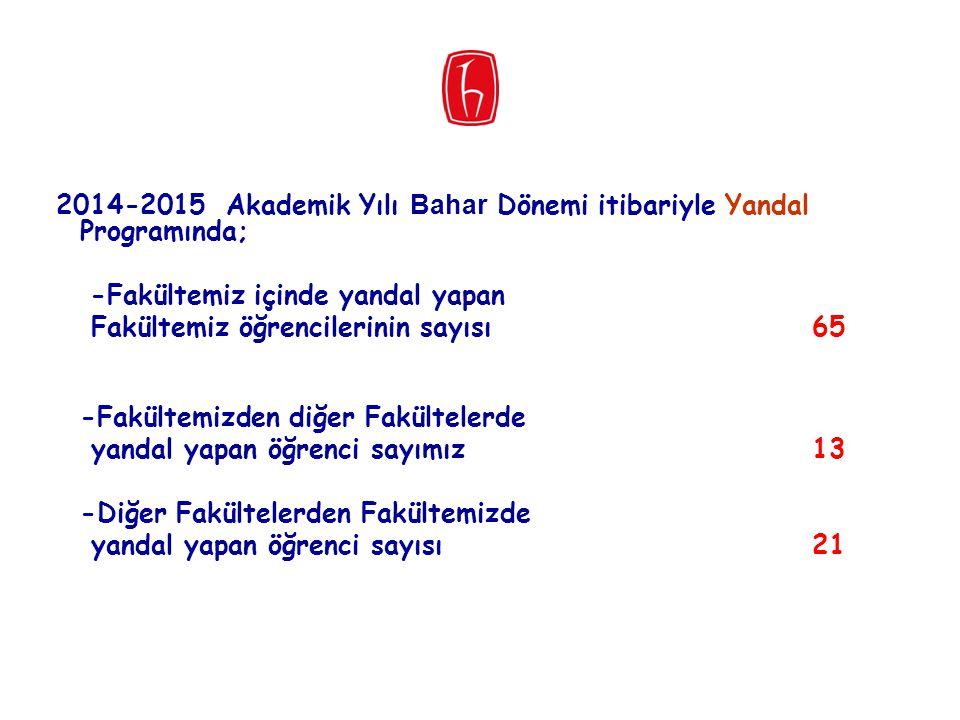 2014-2015 Akademik Yılı Bahar Dönemi itibariyle Yandal Programında; -Fakültemiz içinde yandal yapan Fakültemiz öğrencilerinin sayısı65 -Fakültemizden