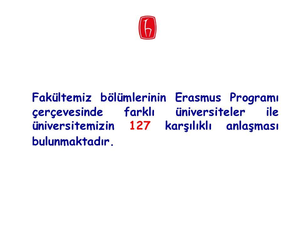Fakültemiz bölümlerinin Erasmus Programı çerçevesinde farklı üniversiteler ile üniversitemizin 127 karşılıklı anlaşması bulunmaktadır.