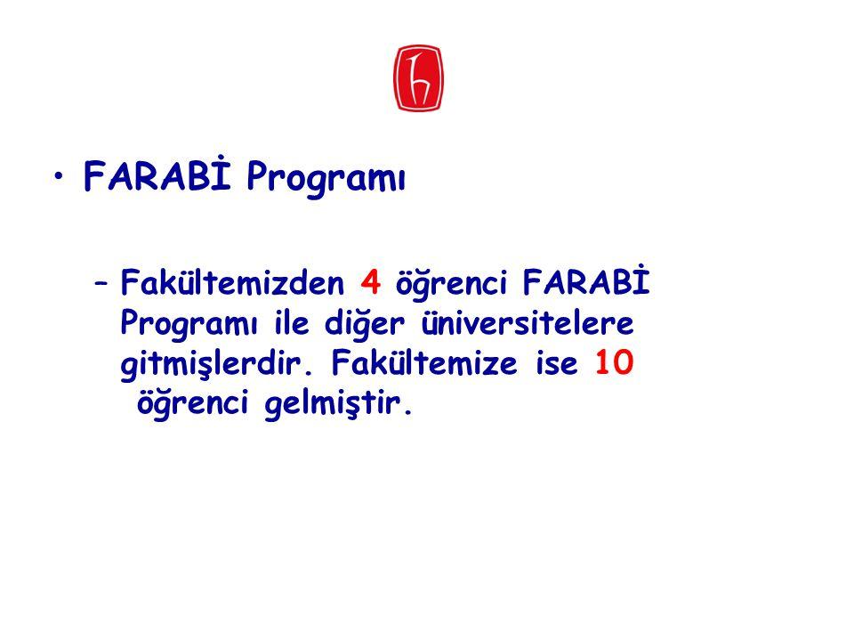 FARABİ Programı –Fakültemizden 4 öğrenci FARABİ Programı ile diğer üniversitelere gitmişlerdir. Fakültemize ise 10 öğrenci gelmiştir.