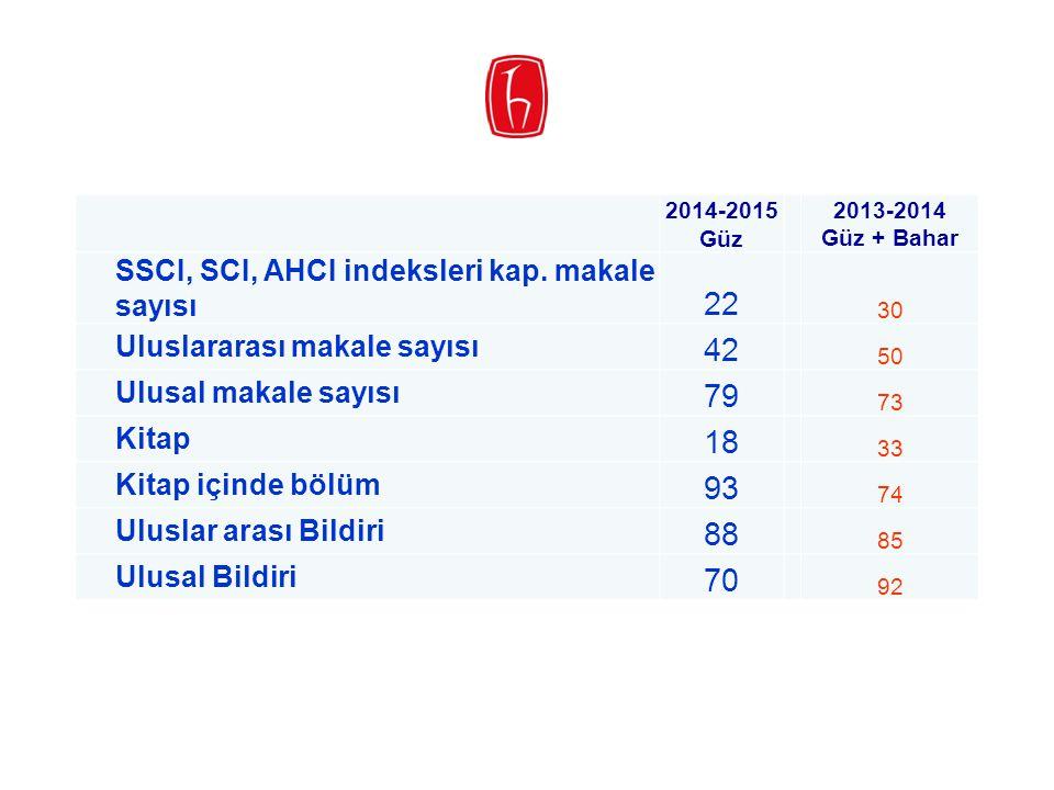 2014-2015 Güz 2013-2014 Güz + Bahar SSCI, SCI, AHCI indeksleri kap. makale sayısı 22 30 Uluslararası makale sayısı 42 50 Ulusal makale sayısı 79 73 Ki