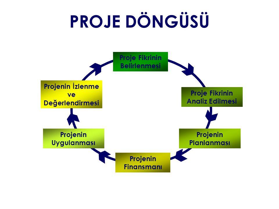 PROJE DÖNGÜSÜ Proje Fikrinin Belirlenmesi Proje Fikrinin Analiz Edilmesi Projenin Planlanması Projenin Finansmanı Projenin Uygulanması Projenin İzlenm