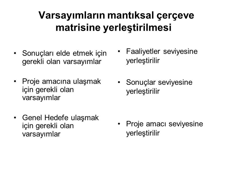 Varsayımların mantıksal çerçeve matrisine yerleştirilmesi Sonuçları elde etmek için gerekli olan varsayımlar Proje amacına ulaşmak için gerekli olan v