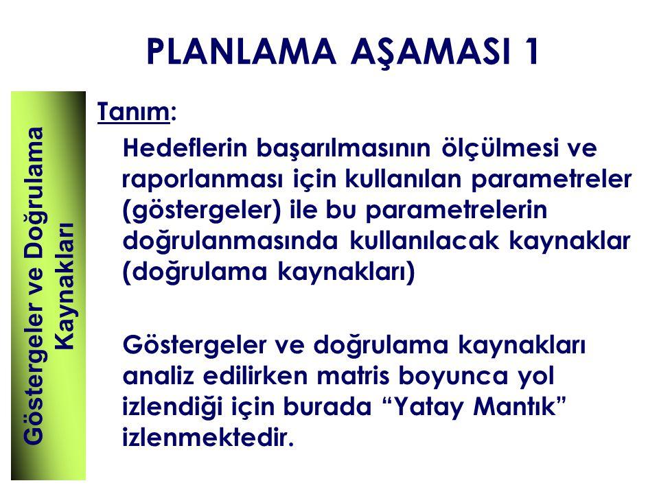 PLANLAMA AŞAMASI 1 Tanım: Hedeflerin başarılmasının ölçülmesi ve raporlanması için kullanılan parametreler (göstergeler) ile bu parametrelerin doğrula