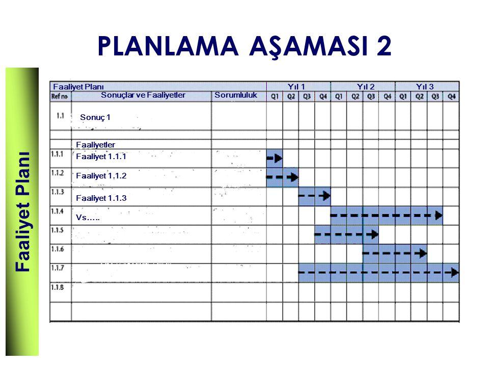PLANLAMA AŞAMASI 2 Faaliyet Planı Sonuçlar ve FaaliyetlerSorumluluk Sonuç 1 Faaliyetler Faaliyet 1.1.1 Faaliyet 1.1.2 Faaliyet 1.1.3 Vs….. Yıl 1Yıl 2Y