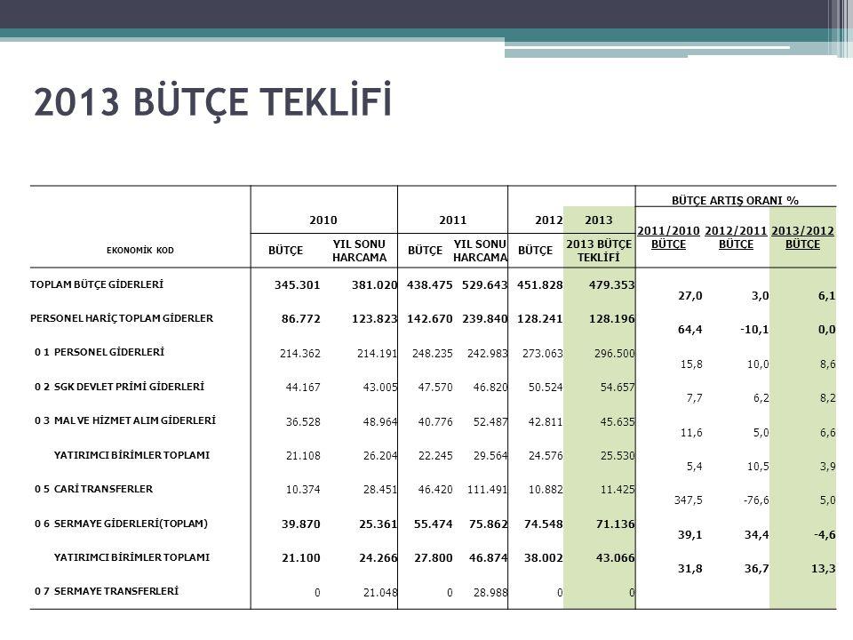 2013 BÜTÇE TEKLİFİ BÜTÇE ARTIŞ ORANI % 2010201120122013 2011/2010 BÜTÇE 2012/2011 BÜTÇE 2013/2012 BÜTÇE EKONOMİK KOD BÜTÇE YIL SONU HARCAMA BÜTÇE YIL SONU HARCAMA BÜTÇE 2013 BÜTÇE TEKLİFİ TOPLAM BÜTÇE GİDERLERİ 345.301381.020438.475529.643451.828479.353 27,03,06,1 PERSONEL HARİÇ TOPLAM GİDERLER 86.772123.823142.670239.840128.241128.196 64,4-10,10,0 0 1PERSONEL GİDERLERİ 214.362214.191248.235242.983273.063296.500 15,810,08,6 0 2SGK DEVLET PRİMİ GİDERLERİ 44.16743.00547.57046.82050.52454.657 7,76,28,2 0 3MAL VE HİZMET ALIM GİDERLERİ 36.52848.96440.77652.48742.81145.635 11,65,06,6 YATIRIMCI BİRİMLER TOPLAMI 21.10826.20422.24529.56424.57625.530 5,410,53,9 0 5CARİ TRANSFERLER 10.37428.45146.420111.49110.88211.425 347,5-76,65,0 0 6SERMAYE GİDERLERİ(TOPLAM) 39.87025.36155.47475.86274.54871.136 39,134,4-4,6 YATIRIMCI BİRİMLER TOPLAMI 21.10024.26627.80046.87438.00243.066 31,836,713,3 0 7SERMAYE TRANSFERLERİ 021.048028.98800