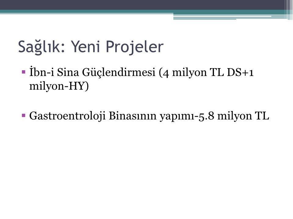 Sağlık: Yeni Projeler  İbn-i Sina Güçlendirmesi (4 milyon TL DS+1 milyon-HY)  Gastroentroloji Binasının yapımı-5.8 milyon TL
