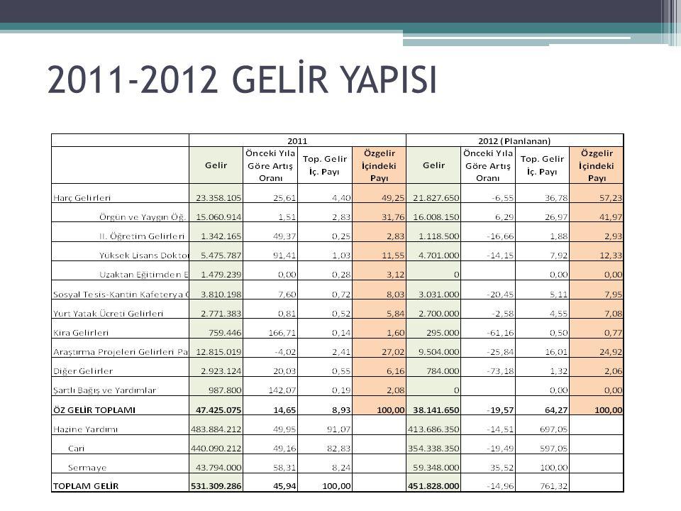 2011-2012 GELİR YAPISI