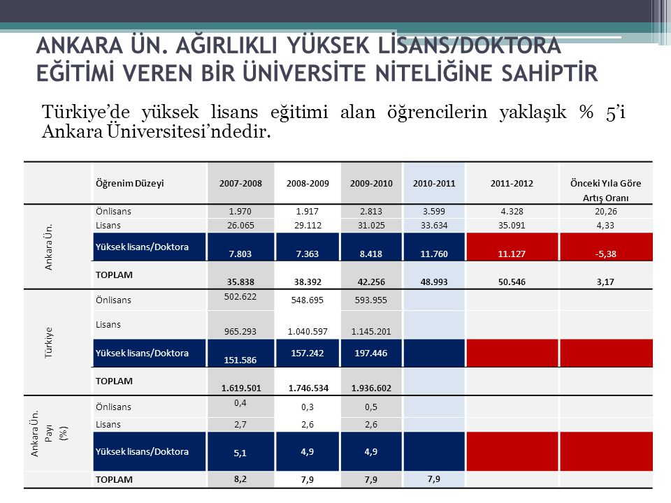 ANKARA ÜNİVERSİTESİ Üniversite kavramını oluşturulan üç temel olgunun, eğitim , araştırma ve topluma hizmet sentezinin gerektirdiği fiziksel ve sistematik altyapıya sahip olması özellikleriyle Ankara Üniversitesi yeni mali yönetim sistemine uygun bir kurumsal kapasitenin geliştirilmesine yönelik öncü üniversite olma rolünü de kurumsal bir sorumluluk çerçevesinde sürdürmektedir ;  Maliye Bakanlığı tarafından akredite edilen, uluslararası iyi uygulama örnekleriyle uyumlu ve üniversiteler tarafından örnek alınan İç Kontrol Uyum Eylem Planı ve Yol Haritası çalışması  Birimler bazında gerçekleştirilen Birim Bazında Performans Programı Süreci ve bütçe görüşmeleri  Tam maliyetlendirme çalışmaları