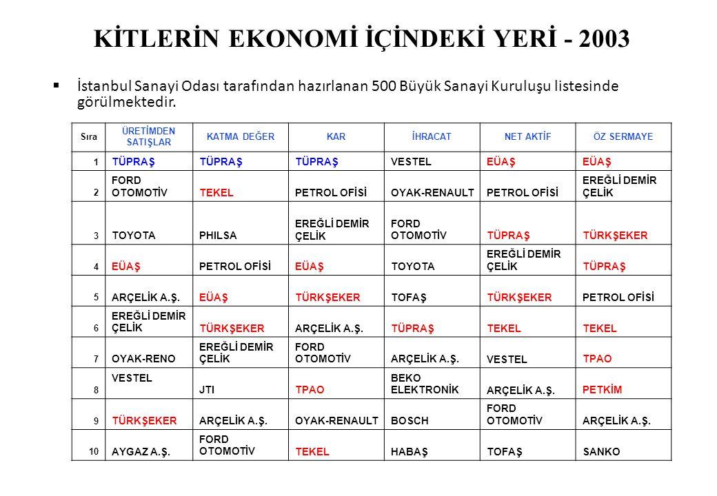 KİTLERİN EKONOMİ İÇİNDEKİ YERİ - 2003  İstanbul Sanayi Odası tarafından hazırlanan 500 Büyük Sanayi Kuruluşu listesinde görülmektedir. Sıra ÜRETİMDEN