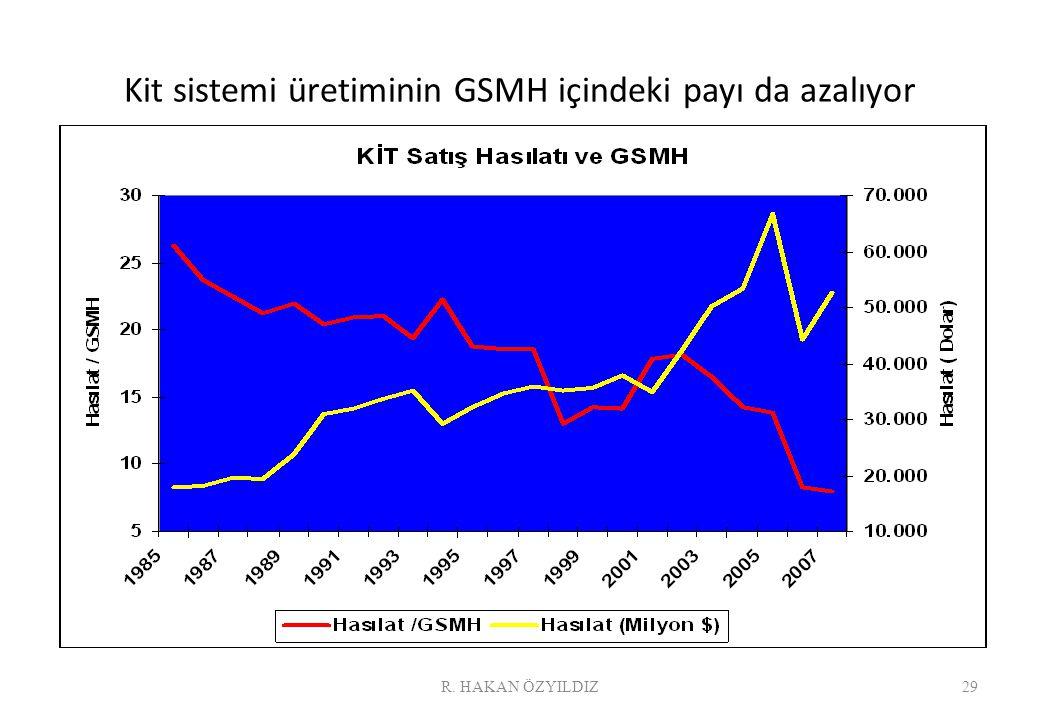 Kit sistemi üretiminin GSMH içindeki payı da azalıyor 29R. HAKAN ÖZYILDIZ